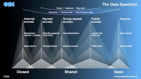 Sağlam ve açık bir veri altyapısı hayati önem taşıyor