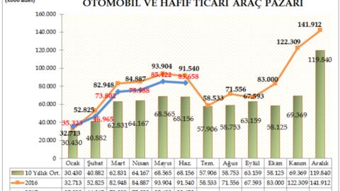 ODD – Otomobil Pazarı %7 , Hafif Ticari Araç Pazarı %14 Azaldı