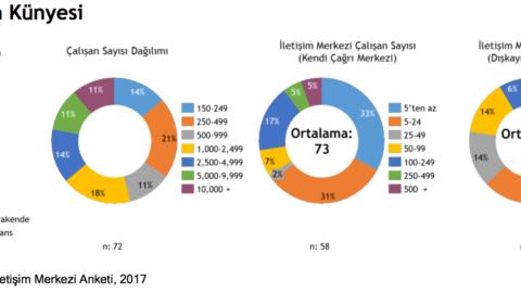 IDC – Omnichannel Müşteri Etkileşimi ile Değer Oluşturmak