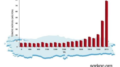 Sarkaç – Türkiye Nüfusunun 2000 Yıllık Kısa Tarihi
