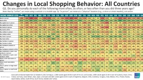 Ipsos – Alışverişçi Davranışları Online Alışverişle Birlikte Nasıl Değişiyor?
