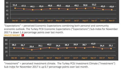 Ipsos – Global Tüketici Güveni Endeksi Kasım Sonuçları