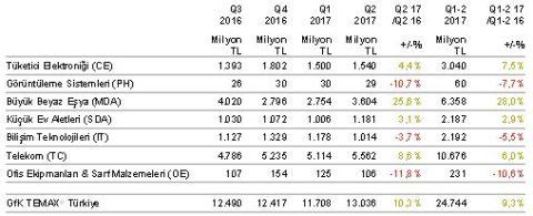 Digitalage – Türk tüketici teknolojisi ürünleri pazarı ikinci çeyrekte % 10 büyüdü
