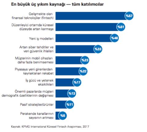 KPMG Küresel FinTech Araştırması 2018 raporu